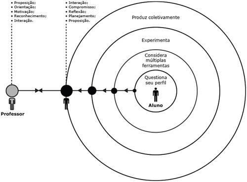 Figura 8: Gráfico da dinâmica produtiva aluno/professor no LTA.