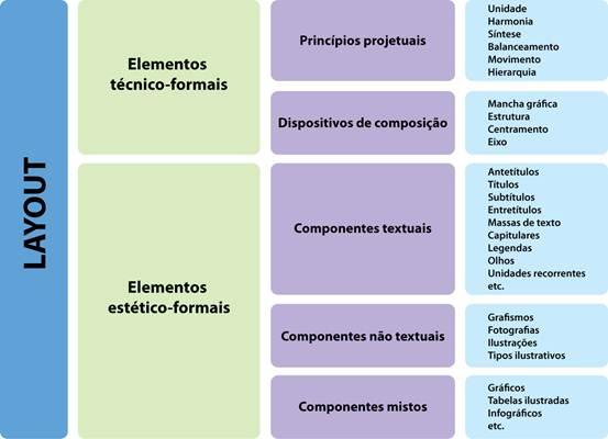 Figura 10: Quadro demonstrativo da divisão de elementos de análise gráfica (Villas-Boas, 2009).