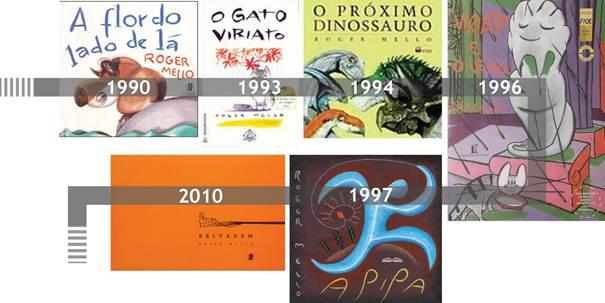 Figura 1: Livros-imagem de Roger Mello, organizados por ano de lançamento das primeiras edições.