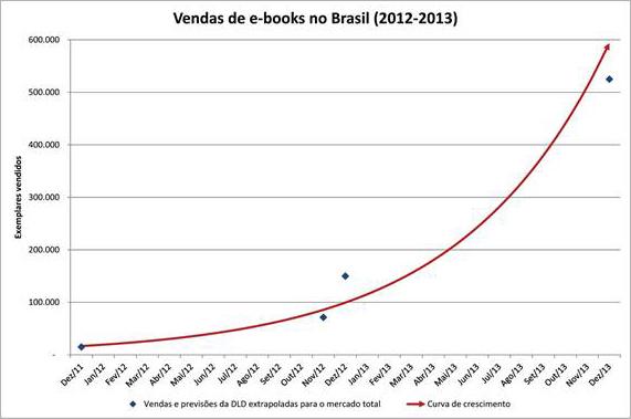 Figura 1 - Venda de e-books no Brasil (2012-2013). Fonte: <http://www.tiposdigitais.com/2013/01/o-tamanho-do-mercado-de-ebooks-no-brasil.html>.