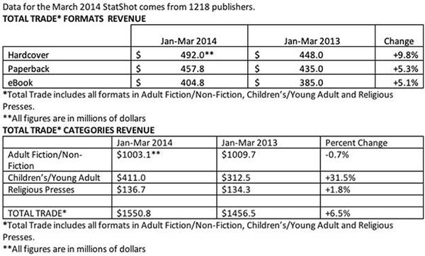 Figura 1 - Tabela indicativa do crescimento de vendas de e-books nos EUA, em 2013 / Fonte: AAP.