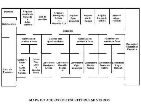 Figura: Planta-baixa do Acervo de Escritores Mineiros / UFMG. Fonte: Elaboração do autor.