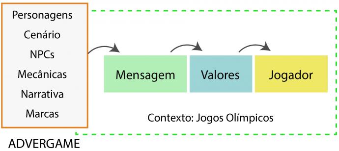 Figura 3: Modelo de análise de Advergames no contexto dos Jogos Olímpicos