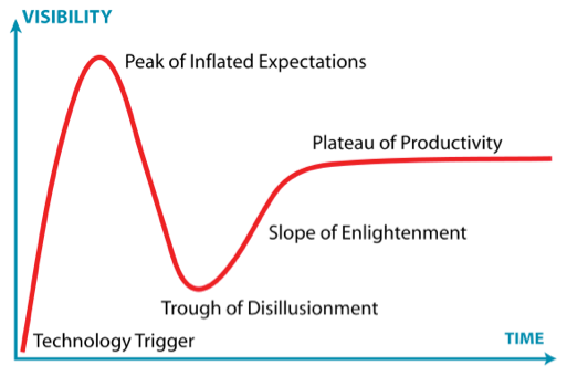 Gráfico 1: Hype Cycle Diagram, de Jeremy Kemp. Fonte: Bolas, 2011.