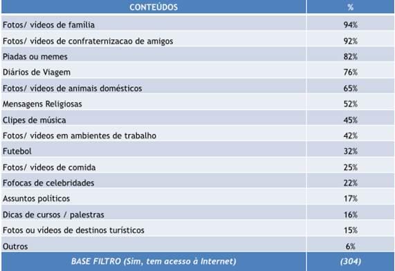 Conteúdos mais compartilhados no Facebook Amostra: 400 entrevistas entre jovens de 18 a 35 anos, distribuídas proporcionalmente, segundo os dados da PNAD- IBGE e UPP- Social.