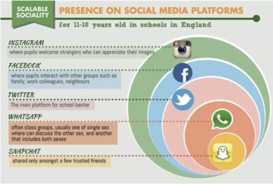 Usos das redes sociais com jovens de 11-18 anos na Inglaterra Fonte: MILLER, Daniel et al. How the world changed social media. UK: UCL Press, 2016, p. 5