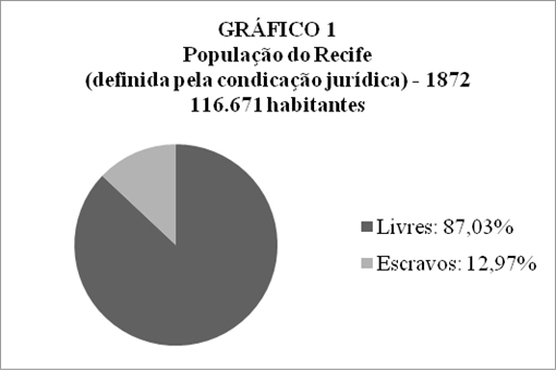 Fonte: (BRASIL, [1874?]).