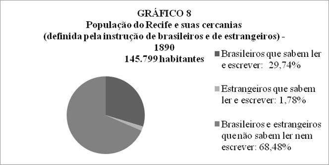 Fonte: (BRASIL, 1898).